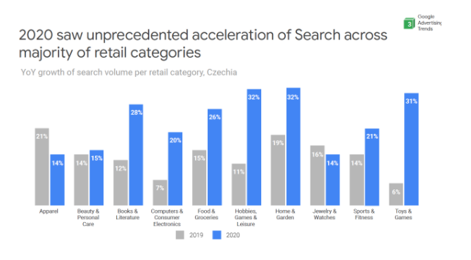 Search Acceleration of Retail Categories 2020