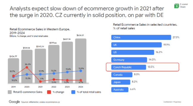 E-commerce growth 2020