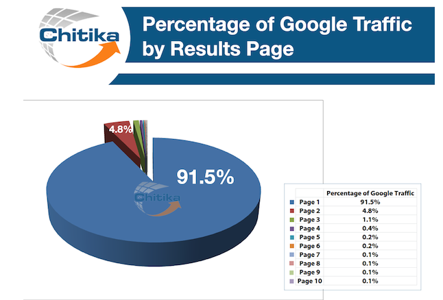 Percentage of Google Traffic by Results Page