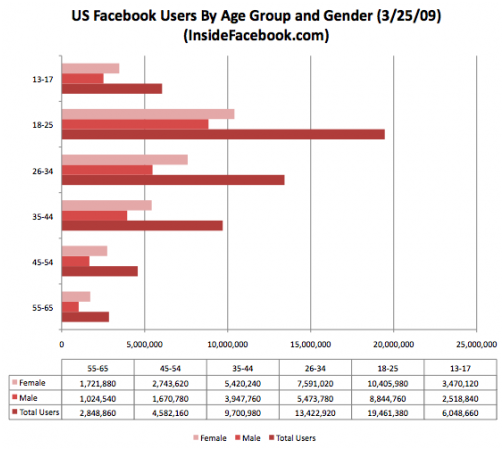 US facebook users by age - allfacebook.com